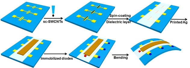 image about Printable Substrates called Printable Electronics Examine Center